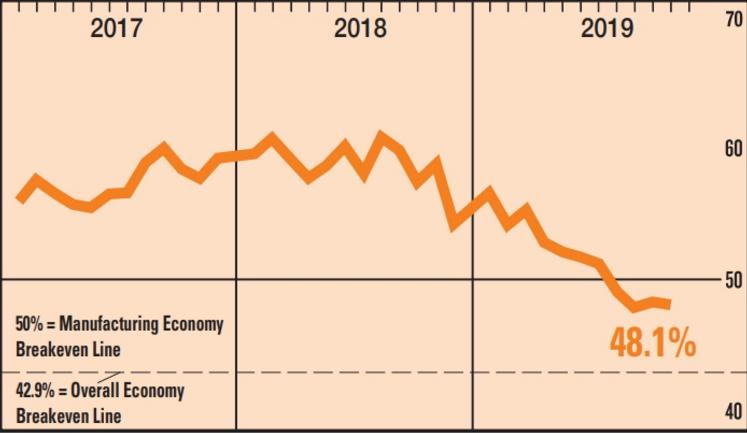 """美国制造业陷入十年来最严重的衰退,""""美国制造""""怎么了?"""